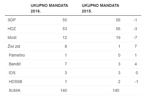 Komparacija mandata 2015. i sada