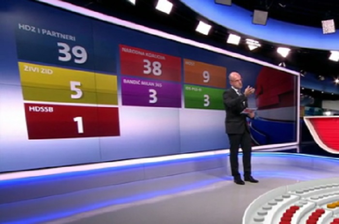 Nova tv, raspodjela mandata nakon 7 jedinica